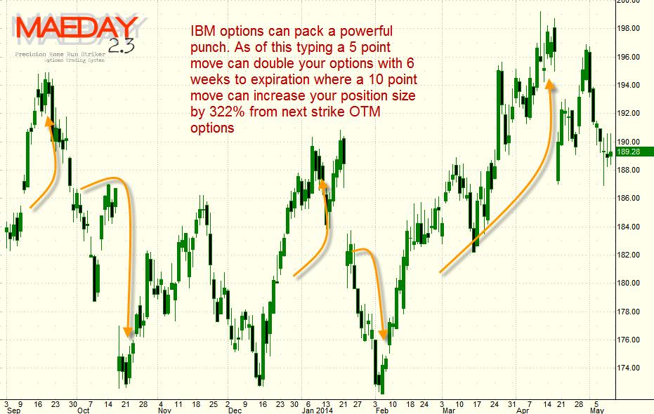 maeday2-3-ibm-option-trading-system
