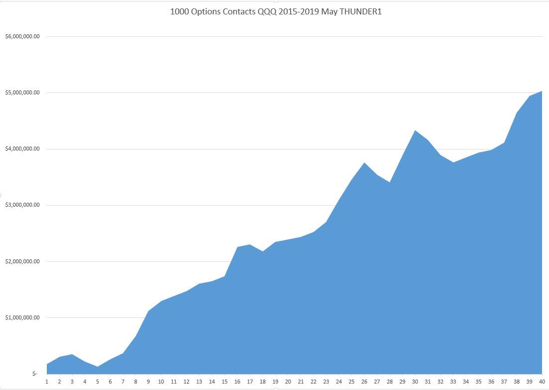 1000 Options Contacts QQQ 2015-2019 May THUNDER1