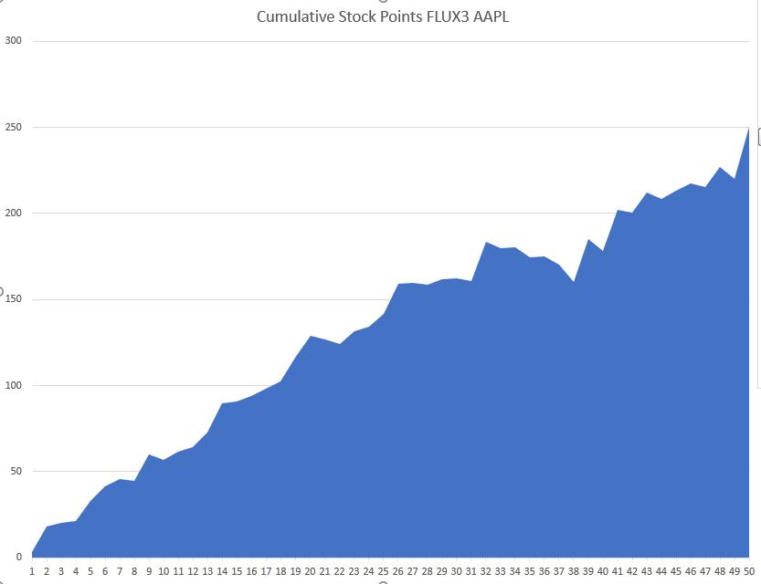 Cumulative Stock Points FLUX3 AAPL