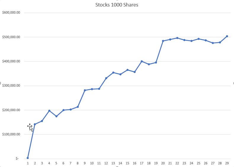 FLUX3 NFLX STOCKS 1000 SHARES