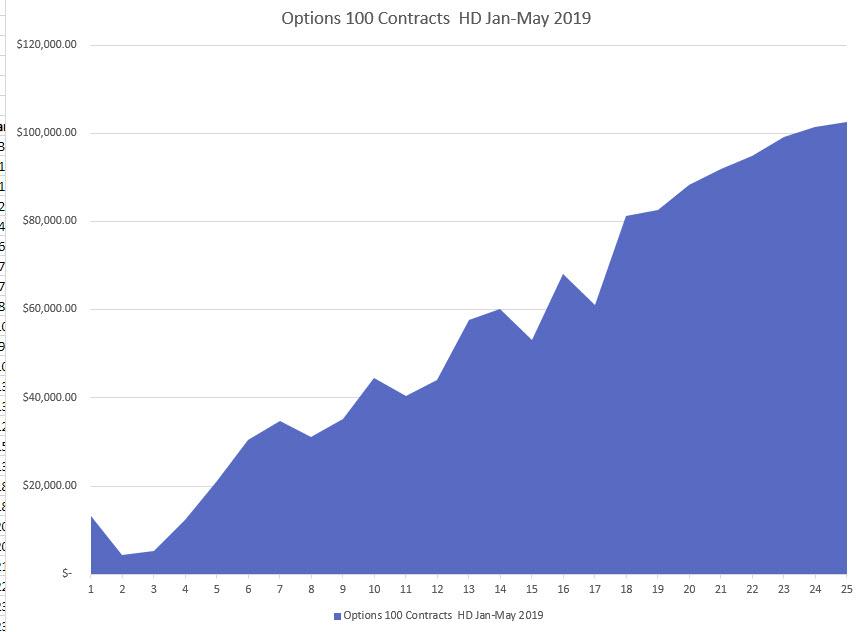 MARAUDER II Micro Jan-May 2019 100 Contracts