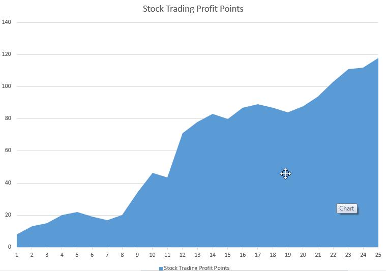Stocks Profit Points SWIPER6 Apr 2019 May 2019